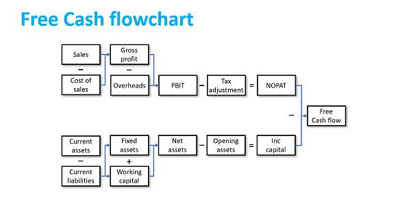 Creating Value free Cash Flowchart