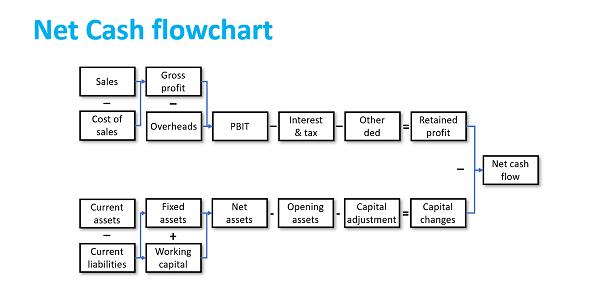 Creating Value Net Cash Flowchart