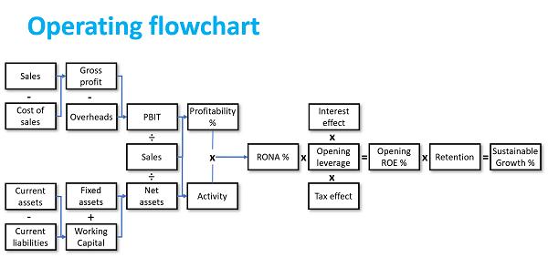 Creating Value Operating Cash Flowchart