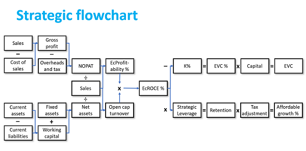 Strategic Flowchart